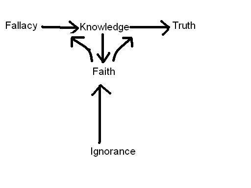 Faith  Knowledge  And Accountability  Deep Thoughts